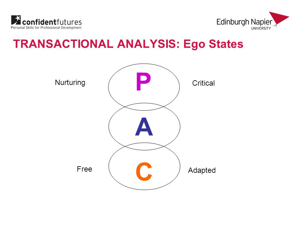 TRANSACTIONAL ANALYSIS Ego States PACPAC CHILD PARENT ADULT
