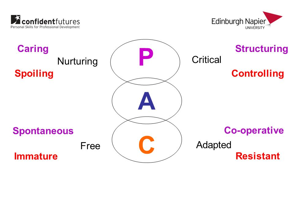 Nurturing Critical Free Adapted Caring Spoiling Structuring Controlling Co-operative Resistant Spontaneous Immature PACPAC