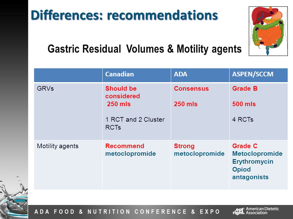 Gastric Residual Volumes & Motility agents Differences: recommendations CanadianADAASPEN/SCCM GRVsShould be considered 250 mls 1 RCT and 2 Cluster RCTs Consensus 250 mls Grade B 500 mls 4 RCTs Motility agentsRecommend metoclopromide Strong metoclopromide Grade C Metoclopromide Erythromycin Opiod antagonists