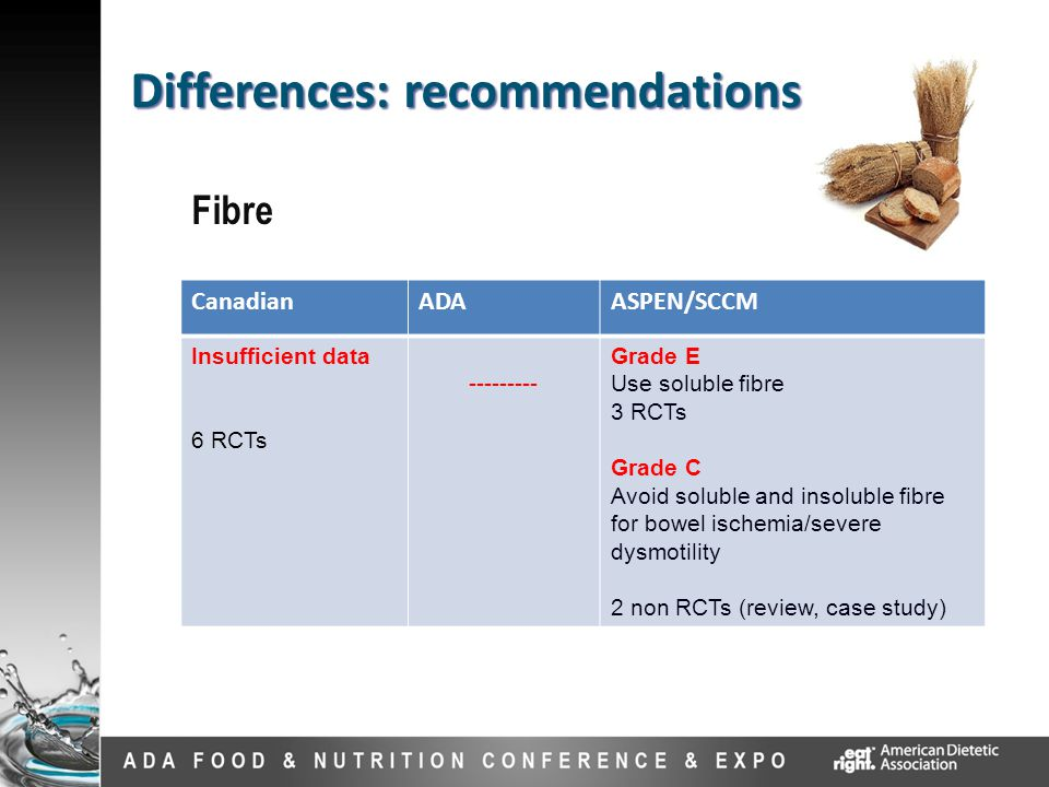 Fibre Differences: recommendations CanadianADAASPEN/SCCM Insufficient data 6 RCTs --------- Grade E Use soluble fibre 3 RCTs Grade C Avoid soluble and