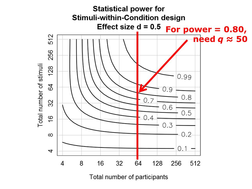 For power = 0.80, need q ≈ 50