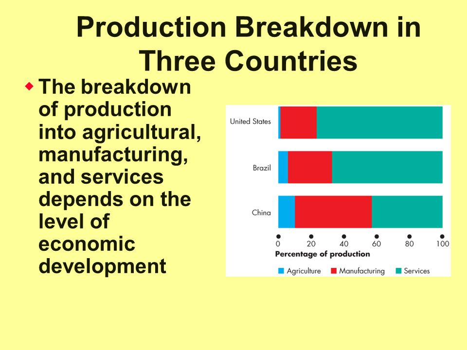 Production Breakdown in Three Countries  The breakdown of production into agricultural, manufacturing, and services depends on the level of economic development