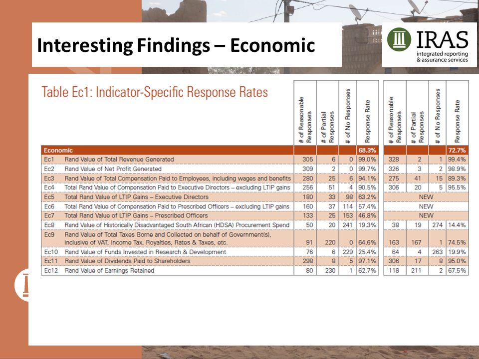 Interesting Findings – Economic