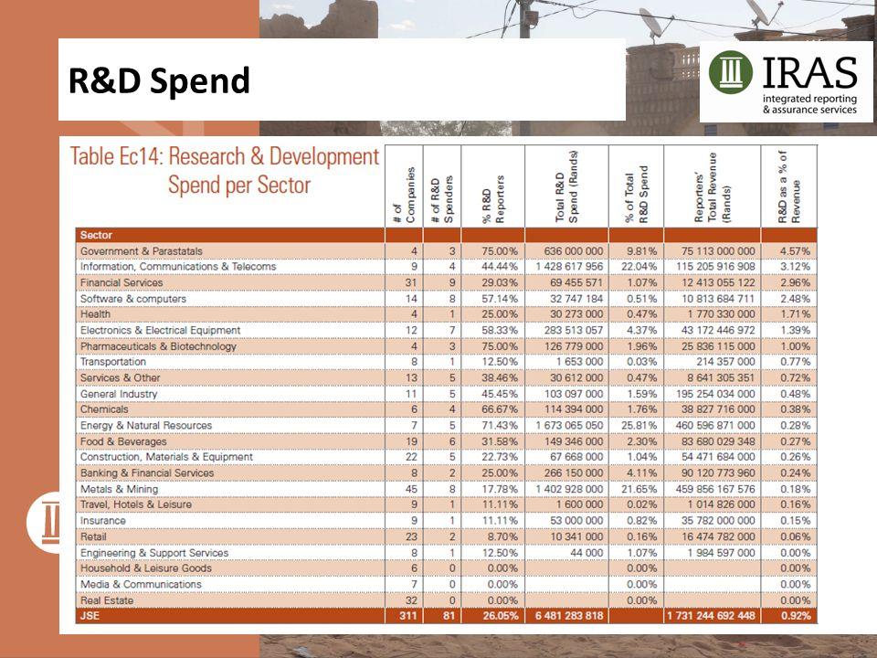 R&D Spend