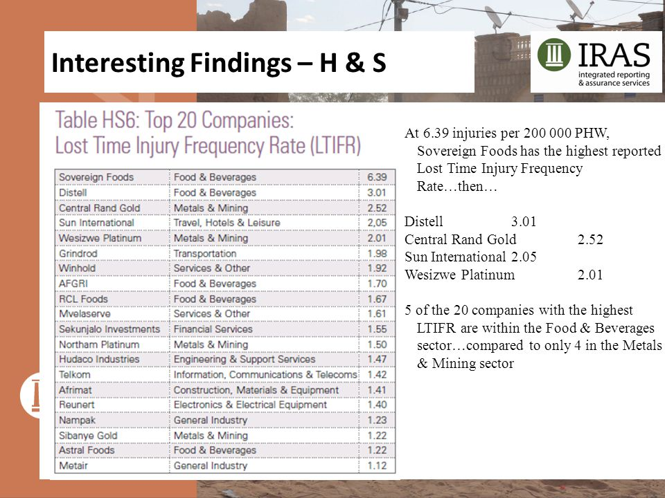 Interesting Findings – H & S At 6.39 injuries per 200 000 PHW, Sovereign Foods has the highest reported Lost Time Injury Frequency Rate…then… Distell3