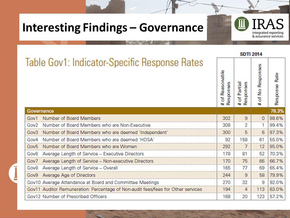 Interesting Findings – Governance
