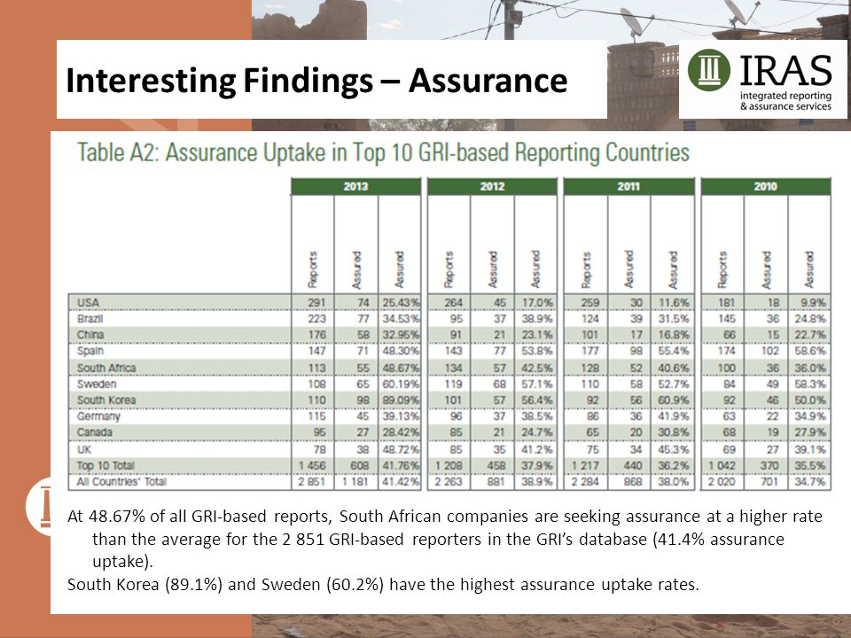 Interesting Findings – Assurance At 48.67% of all GRI-based reports, South African companies are seeking assurance at a higher rate than the average f