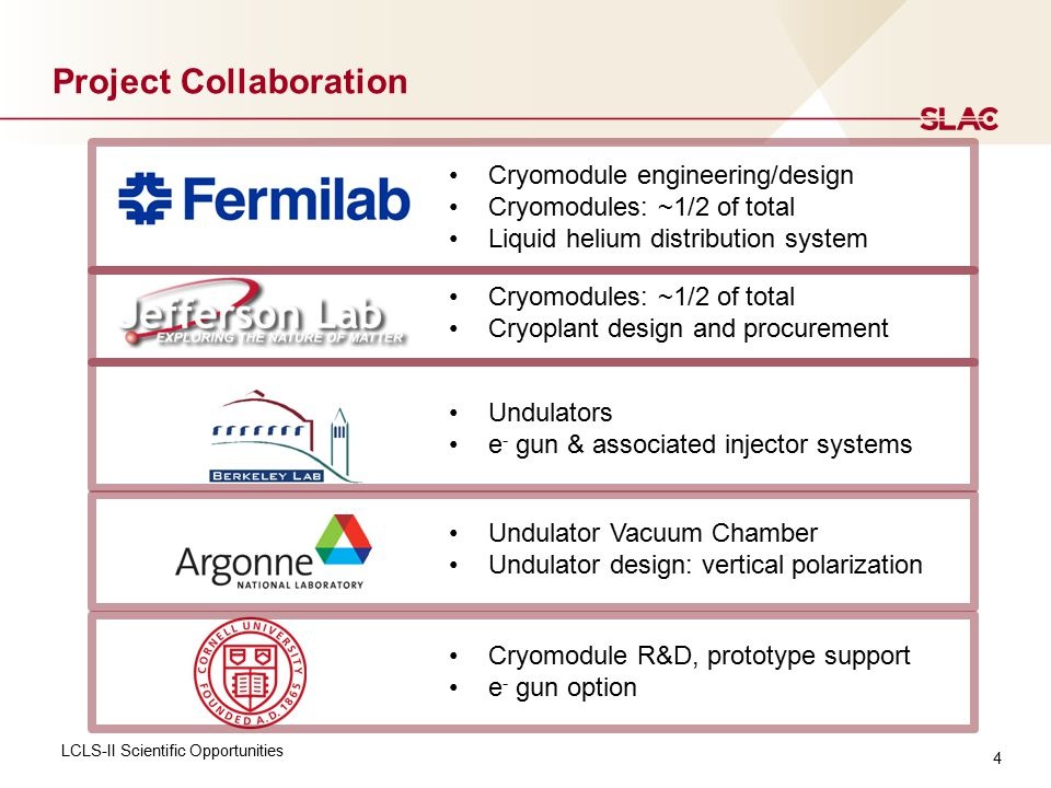 Project Collaboration LCLS-II Scientific Opportunities 4 Cryomodule engineering/design Cryomodules: ~1/2 of total Liquid helium distribution system Cr