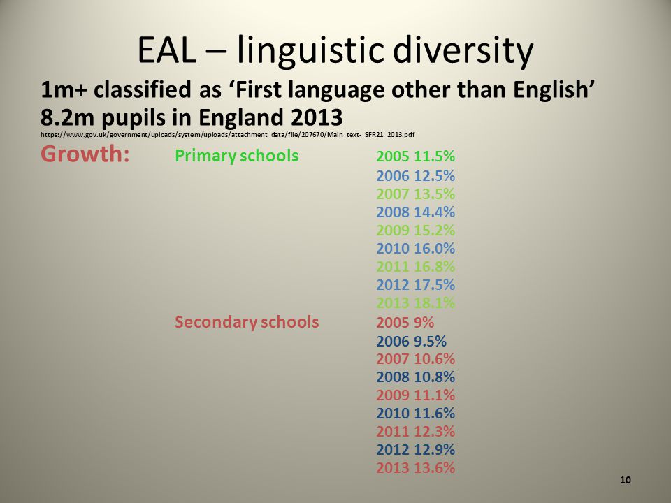 EAL – linguistic diversity 1m+ classified as 'First language other than English' 8.2m pupils in England 2013 https://www.gov.uk/government/uploads/system/uploads/attachment_data/file/207670/Main_text-_SFR21_2013.pdf Growth: Primary schools 2005 11.5% 2006 12.5% 2007 13.5% 2008 14.4% 2009 15.2% 2010 16.0% 2011 16.8% 2012 17.5% 2013 18.1% Secondary schools 2005 9% 2006 9.5% 2007 10.6% 2008 10.8% 2009 11.1% 2010 11.6% 2011 12.3% 2012 12.9% 2013 13.6% 10