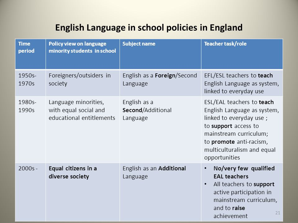 English Language in school policies in England Time period Policy view on language minority students in school Subject nameTeacher task/role 1950s- 1970s Foreigners/outsiders in society English as a Foreign/Second Language EFL/ESL teachers to teach English Language as system, linked to everyday use 1980s- 1990s Language minorities, with equal social and educational entitlements English as a Second/Additional Language ESL/EAL teachers to teach English Language as system, linked to everyday use ; to support access to mainstream curriculum; to promote anti-racism, multiculturalism and equal opportunities 2000s -Equal citizens in a diverse society English as an Additional Language No/very few qualified EAL teachers All teachers to support active participation in mainstream curriculum, and to raise achievement 21