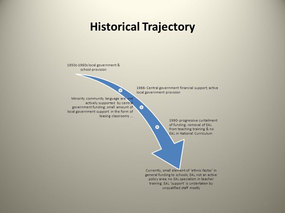 Historical Trajectory 1950s-1960s local government & school provision 1966- Central government financial support; active local government provision Minority community language are not actively supported by central government funding; small amount of local government support in the form of leasing classrooms … 1990- progressive curtailment of funding; removal of EAL from teaching training & no EAL in National Curriculum Currently, small element of 'ethnic factor' in general funding to schools; EAL not an active policy area; no EAL specialism in teacher training; EAL 'support' is undertaken by unqualified staff mostly 22