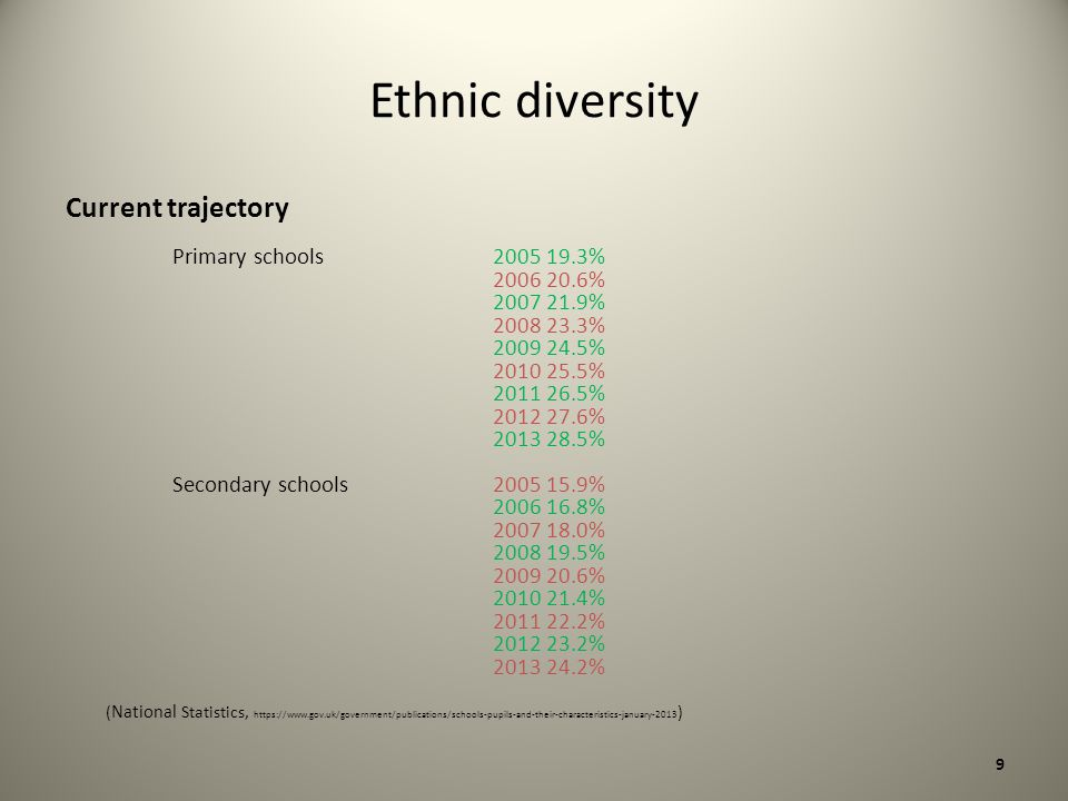Ethnic diversity Current trajectory Primary schools 2005 19.3% 2006 20.6% 2007 21.9% 2008 23.3% 2009 24.5% 2010 25.5% 2011 26.5% 2012 27.6% 2013 28.5% Secondary schools 2005 15.9% 2006 16.8% 2007 18.0% 2008 19.5% 2009 20.6% 2010 21.4% 2011 22.2% 2012 23.2% 2013 24.2% ( National Statistics, https://www.gov.uk/government/publications/schools-pupils-and-their-characteristics-january-2013 ) 9