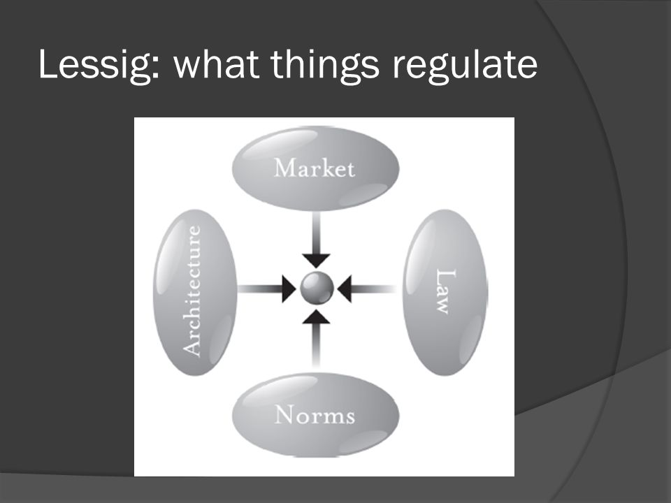 Lessig: what things regulate