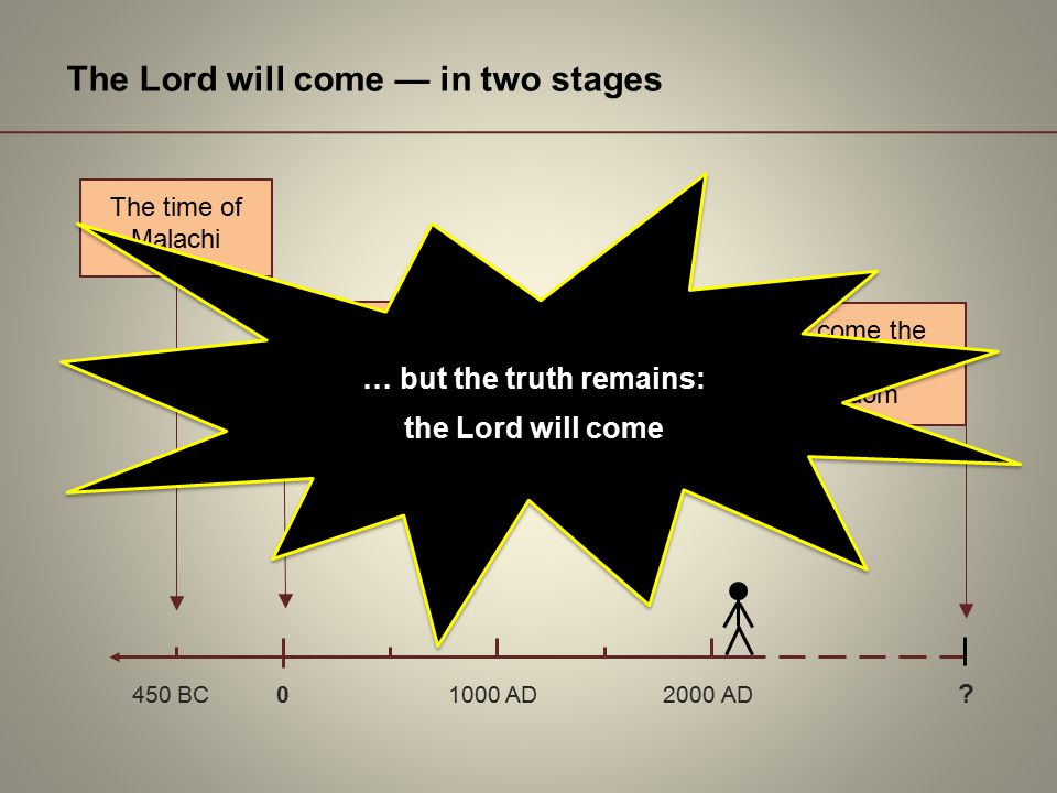 The time of Malachi Jesus came the 1 st time to establish God's kingdom Jesus will come the 2 nd time to complete God's kingdom 450 BC 0 1000 AD 2000 AD .