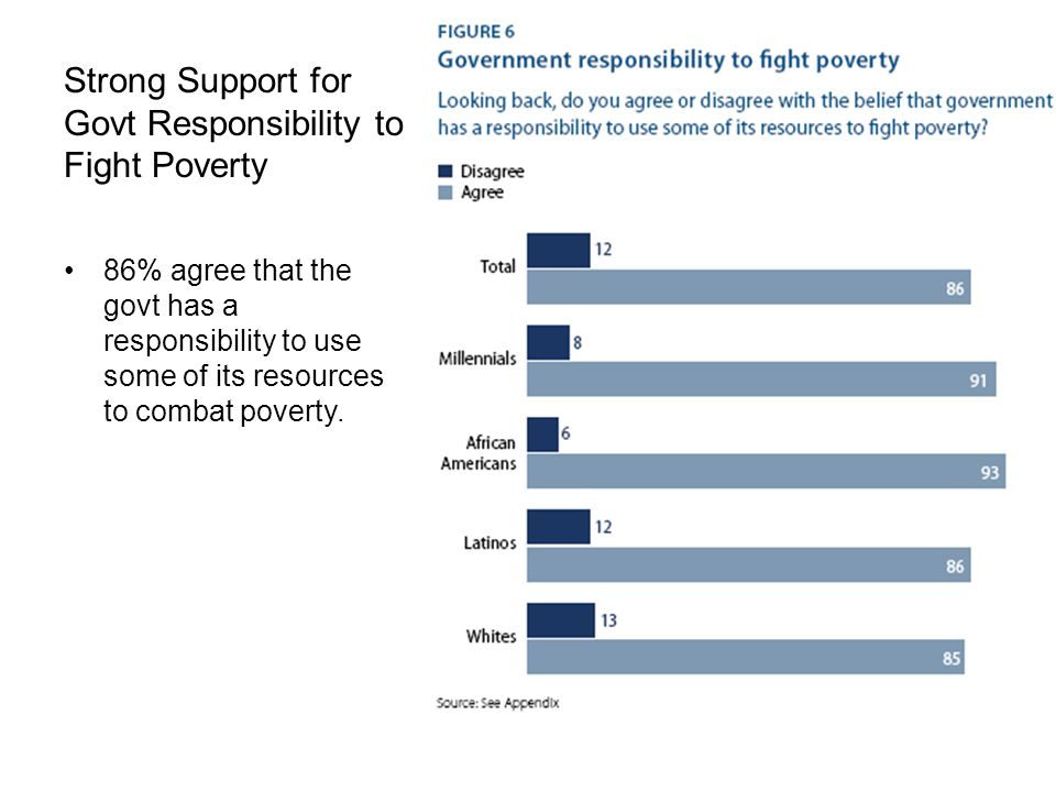 Strong Support for Govt Responsibility to Fight Poverty 86% agree that the govt has a responsibility to use some of its resources to combat poverty.