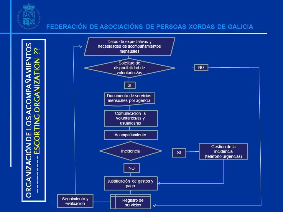 FEDERACIÓN DE ASOCIACIÓNS DE PERSOAS XORDAS DE GALICIA ORGANIZACIÓN DE LOS ACOMPAÑAMIENTOS --------- ESCORTING ORGANIZATION ?.
