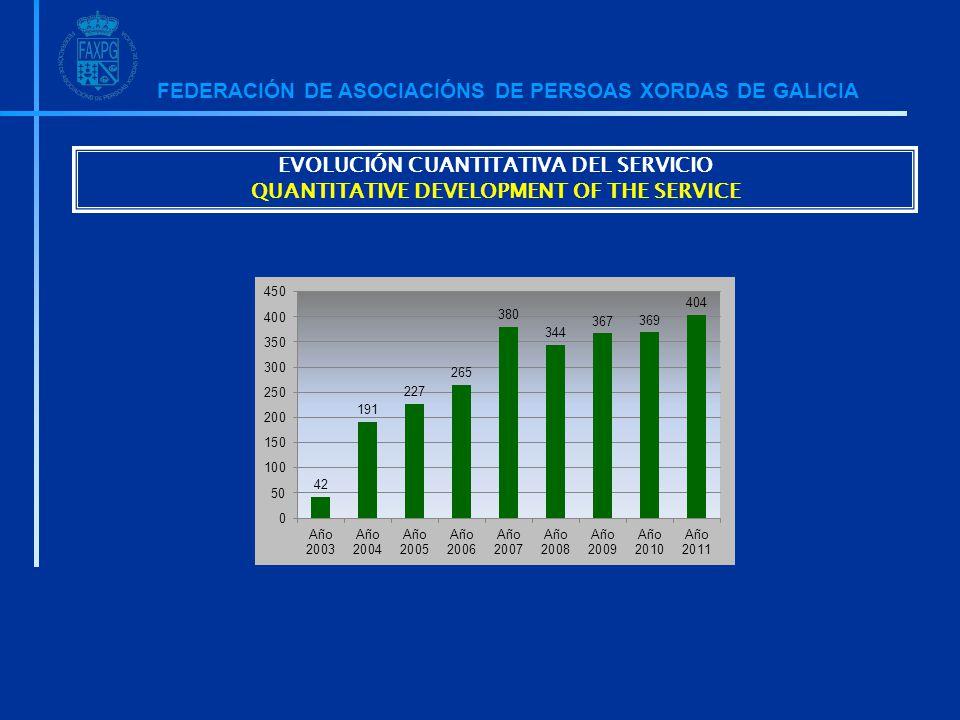 FEDERACIÓN DE ASOCIACIÓNS DE PERSOAS XORDAS DE GALICIA EVOLUCIÓN CUANTITATIVA DEL SERVICIO QUANTITATIVE DEVELOPMENT OF THE SERVICE