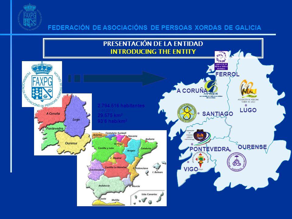 FEDERACIÓN DE ASOCIACIÓNS DE PERSOAS XORDAS DE GALICIA 7 Asociaciones 750 socios 2.794.516 habitantes (1.01.2011) 29.575 km 2 93'6 hab/km 2 A CORUÑA FERROL SANTIAGO LUGO OURENSE VIGO PONTEVEDRA PRESENTACIÓN DE LA ENTIDAD INTRODUCING THE ENTITY