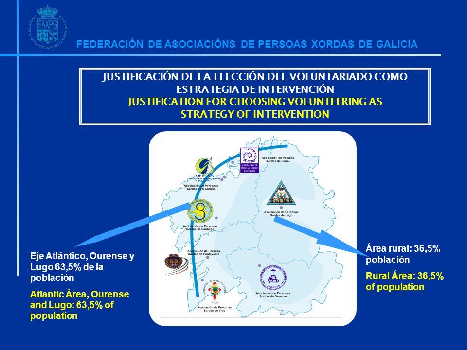 FEDERACIÓN DE ASOCIACIÓNS DE PERSOAS XORDAS DE GALICIA Área rural: 36,5% población Rural Área: 36,5% of population Eje Atlántico, Ourense y Lugo 63,5% de la población Atlantic Área, Ourense and Lugo: 63,5% of population JUSTIFICACIÓN DE LA ELECCIÓN DEL VOLUNTARIADO COMO ESTRATEGIA DE INTERVENCIÓN JUSTIFICATION FOR CHOOSING VOLUNTEERING AS STRATEGY OF INTERVENTION