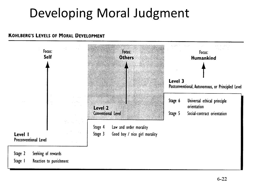 Developing Moral Judgment 6-22