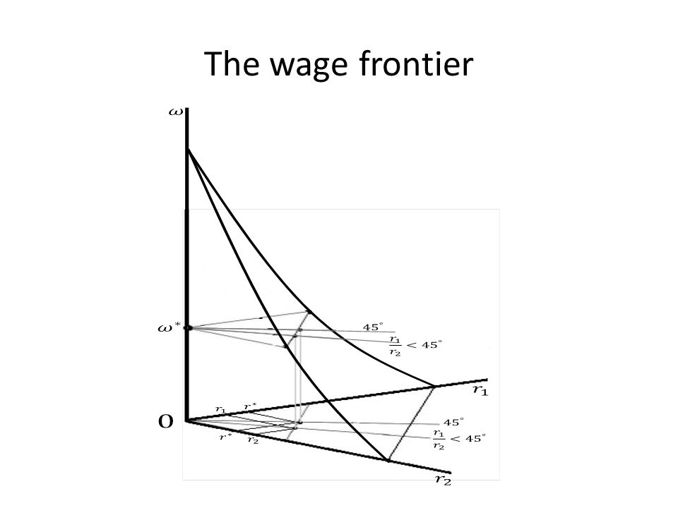 The wage frontier