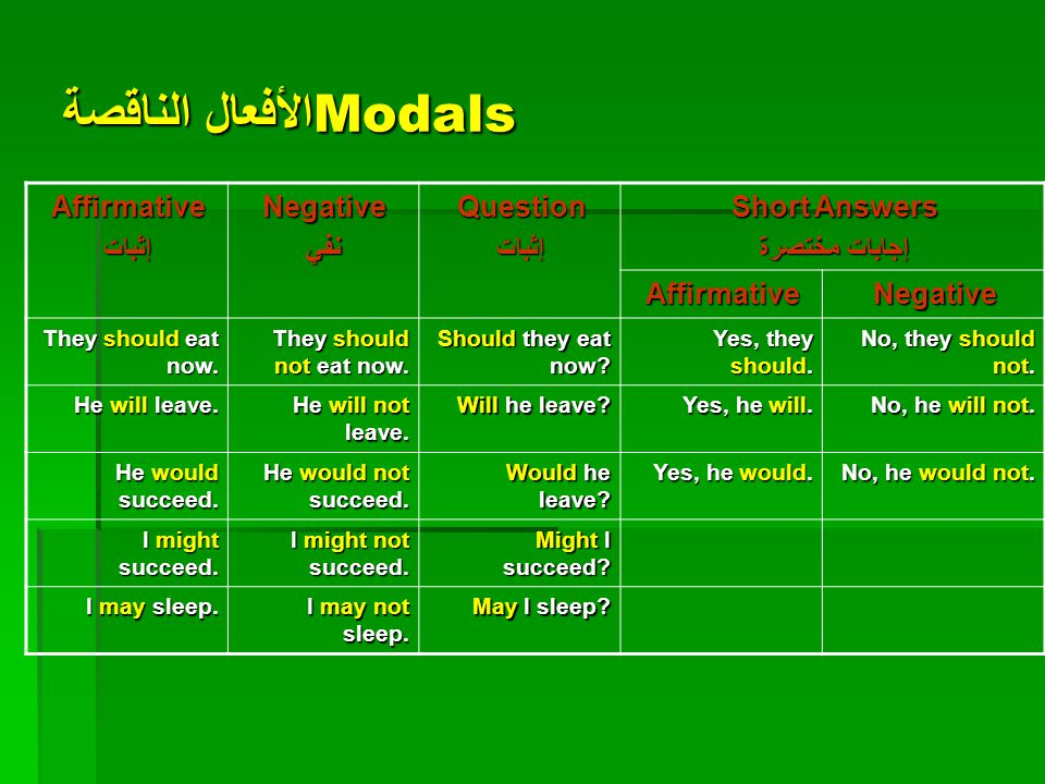 Modals الأفعال الناقصة AffirmativeإثباتNegativeنفيQuestionإثبات Short Answers إجابات مختصرة AffirmativeNegative I can do it.