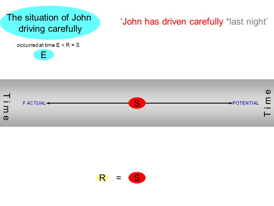S E The situation of John driving carefully R 'John has driven carefully *last night' occurred at time E < R = S F ACTUALPOTENTIAL T i m e = S