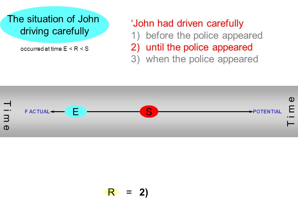 SE The situation of John driving carefully R 'John had driven carefully 1)before the police appeared 2)until the police appeared 3)when the police app