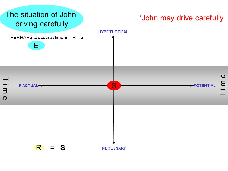 S E The situation of John driving carefully R 'John may drive carefully PERHAPS to occur at time E > R = S F ACTUALPOTENTIAL T i m e =S HYPOTHETICAL N