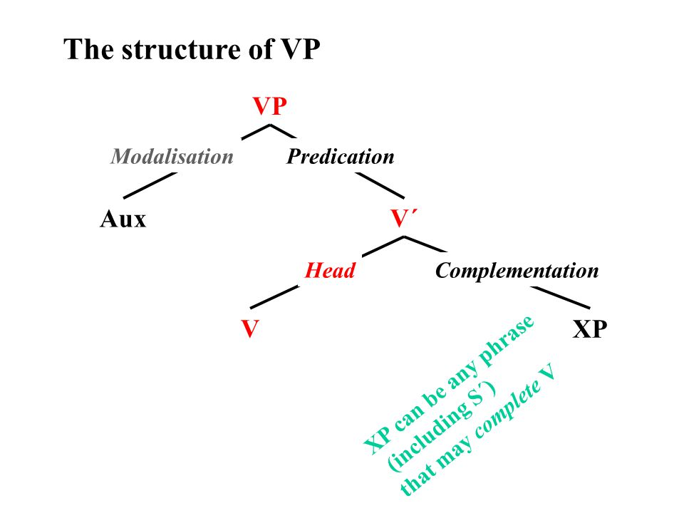 The structure of VP VP AuxV´ VXP XP can be any phrase (including S´) that may complete V Predication HeadComplementation Modalisation