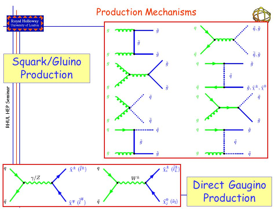 RHUL HEP Seminar 18 June, 2007Antonella De Santo (RHUL) 25 Direct Gaugino Production Squark/Gluino Production Production Mechanisms