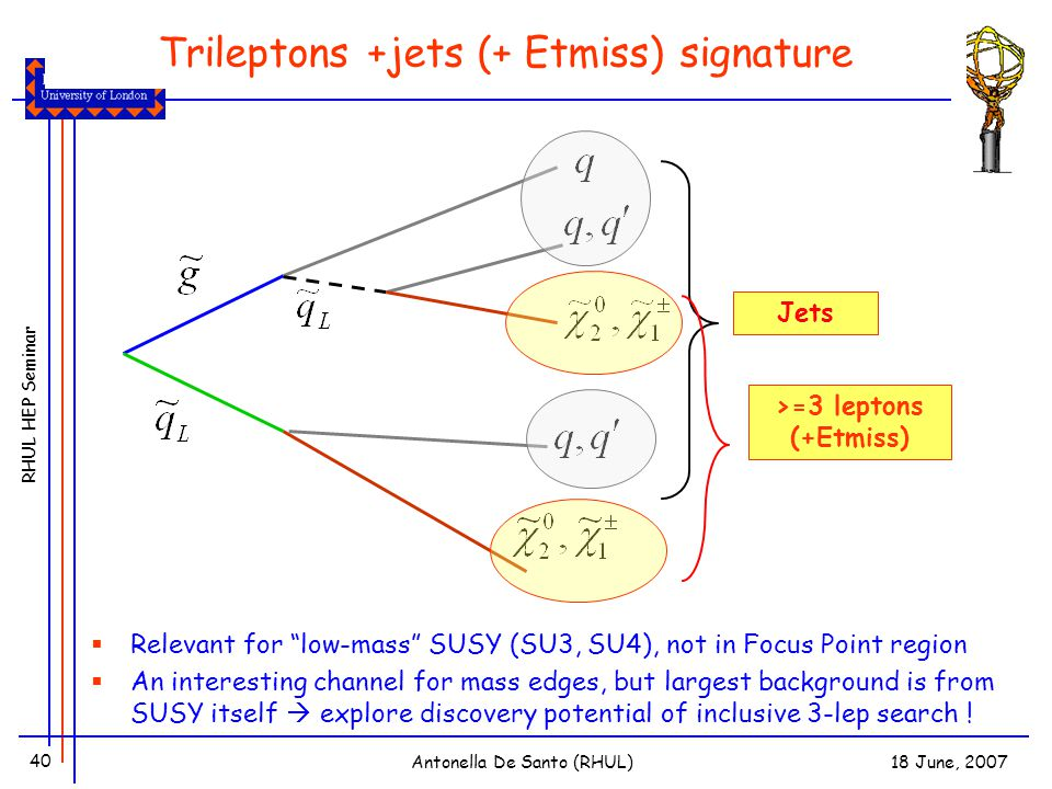 RHUL HEP Seminar 18 June, 2007Antonella De Santo (RHUL) 40 Trileptons +jets (+ Etmiss) signature Jets 1,2 leptons + Etmiss (x2) >=3 leptons (+Etmiss)  Relevant for low-mass SUSY (SU3, SU4), not in Focus Point region  An interesting channel for mass edges, but largest background is from SUSY itself  explore discovery potential of inclusive 3-lep search !