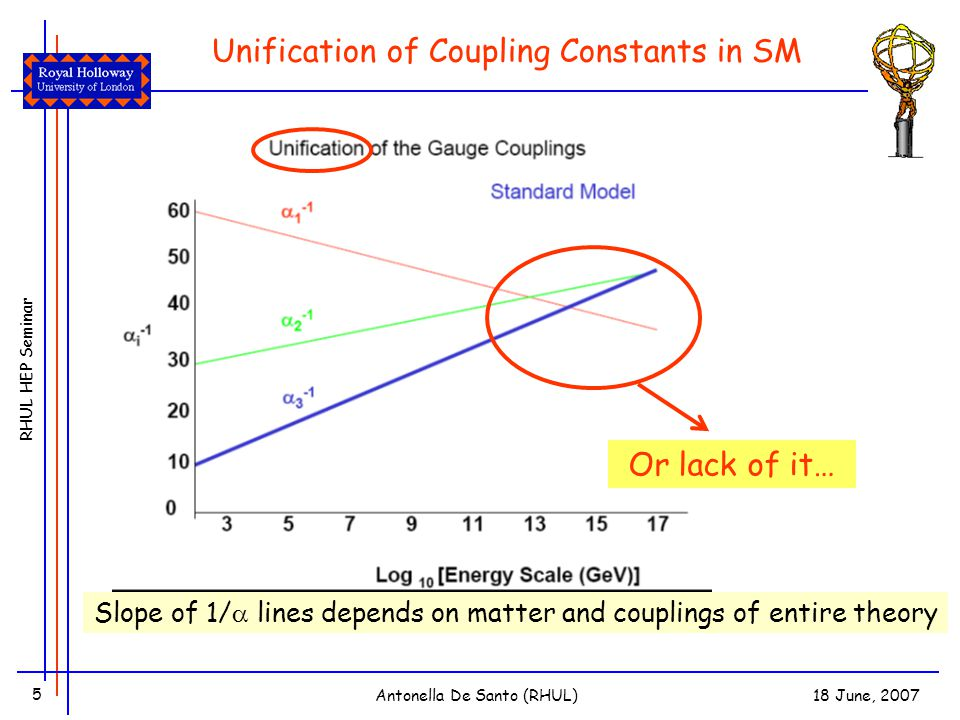 RHUL HEP Seminar 18 June, 2007Antonella De Santo (RHUL) 5 Unification of Coupling Constants in SM Or lack of it… Slope of 1/  lines depends on matter and couplings of entire theory