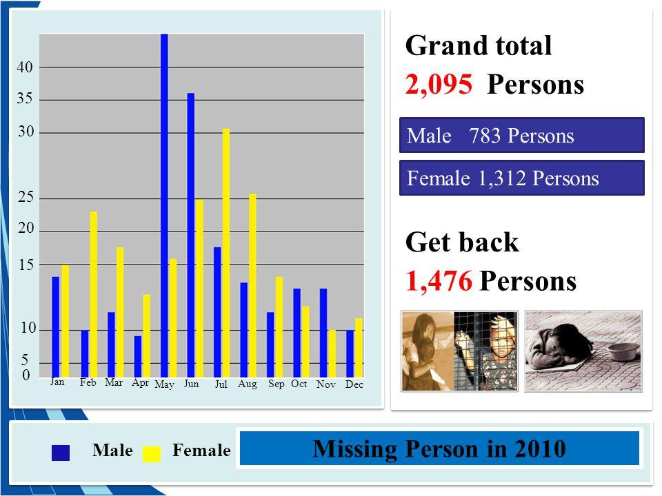 Male Female Jan Feb Mar Apr May Jun Jul AugSep Nov Dec Oct 0 5 10 15 20 25 30 35 40 Missing Person in 2010 Grand total 2,095 Persons Male 783 Persons Female 1,312 Persons Get back 1,476 Persons