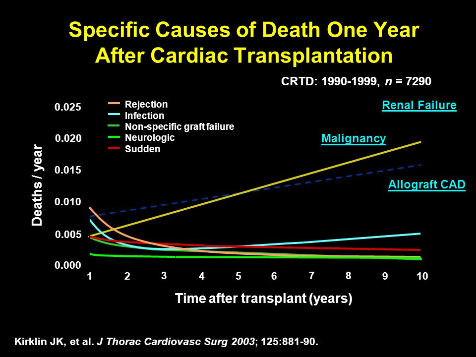 Specific Causes of Death One Year After Cardiac Transplantation Kirklin JK, et al. J Thorac Cardiovasc Surg 2003; 125:881-90. Time after transplant (y