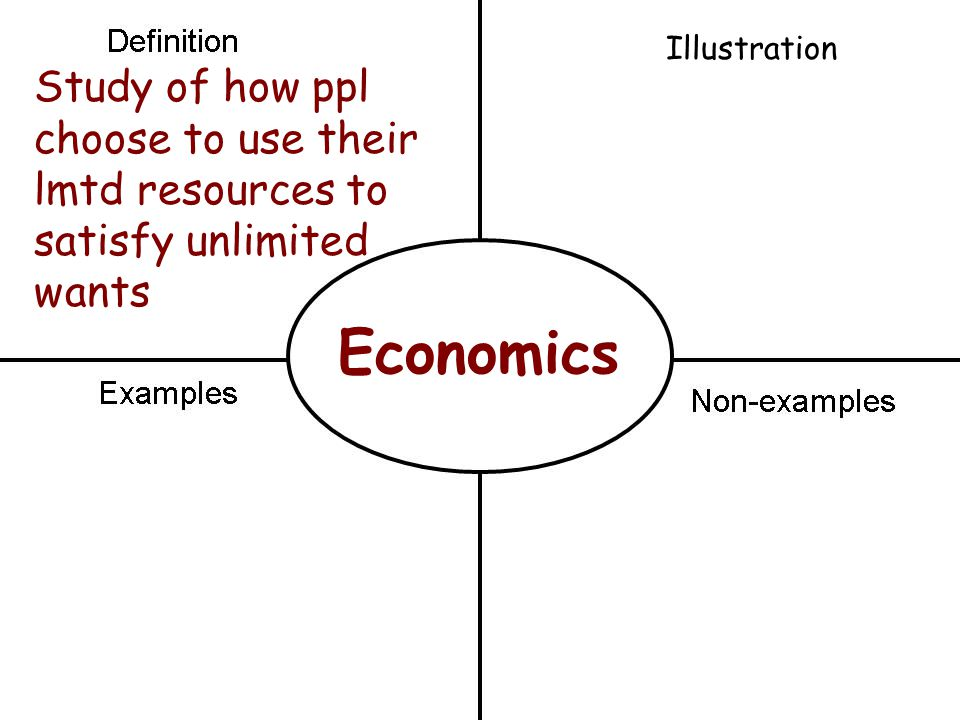 Economics Study of how ppl choose to use their lmtd resources to satisfy unlimited wants Illustration