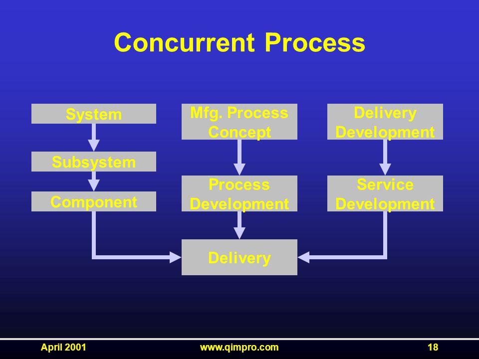 April 2001www.qimpro.com18 Concurrent Process System Mfg.