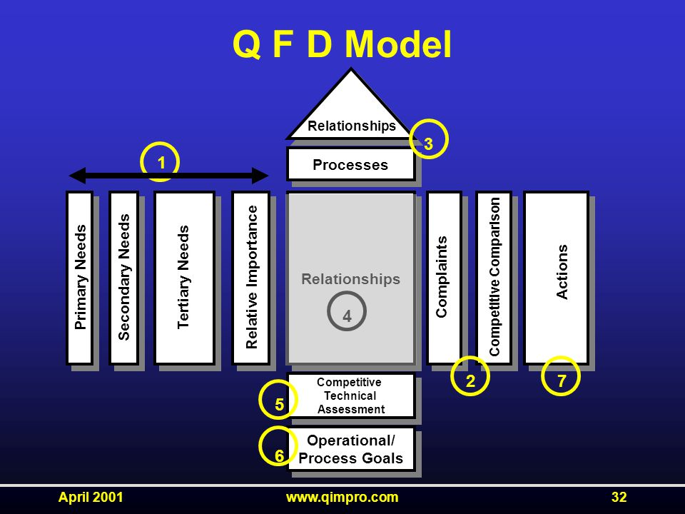 April 2001www.qimpro.com32 Q F D Model Relationships Competitive Technical Assessment Competitive Technical Assessment Operational/ Process Goals Operational/ Process Goals Processes Primary Needs Secondary Needs Tertiary Needs Relative Importance Complaints Competitive Comparison Actions Relationships 1 3 2 4 5 6 7