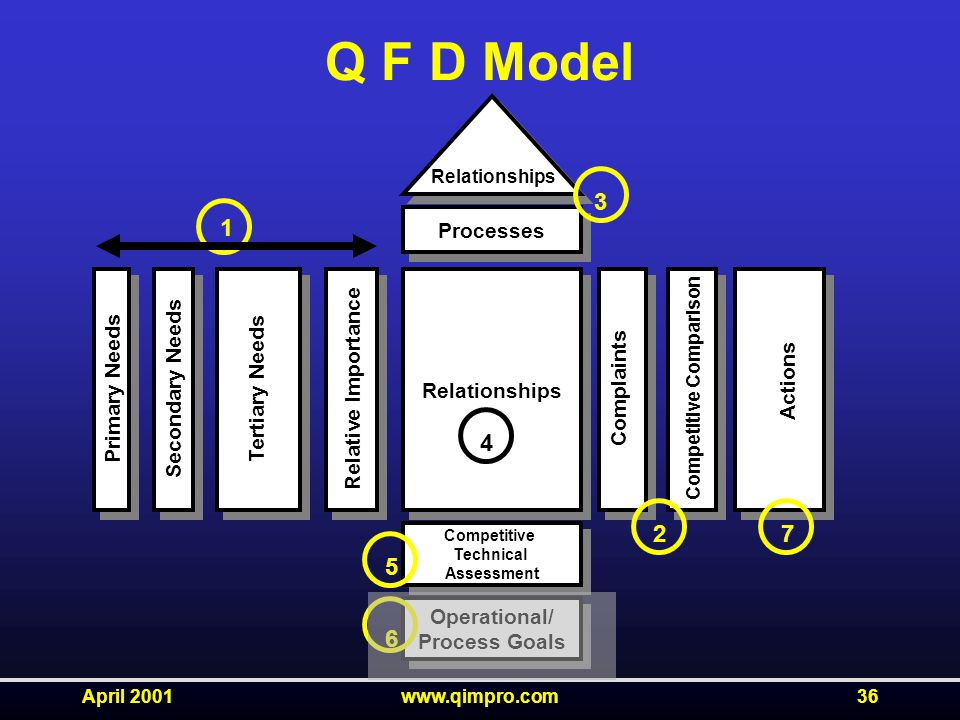 April 2001www.qimpro.com36 Q F D Model Relationships Competitive Technical Assessment Competitive Technical Assessment Operational/ Process Goals Operational/ Process Goals Processes Primary Needs Secondary Needs Tertiary Needs Relative Importance Complaints Competitive Comparison Actions Relationships 1 3 2 4 5 6 7