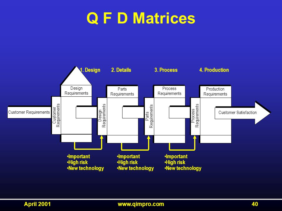 April 2001www.qimpro.com40 Q F D Matrices Customer Requirements Design Requirements Customer Requirements Design Requirements Parts Requirements Process Requirements Parts Requirements Process Requirements Production Requirements Customer Satisfaction 1.