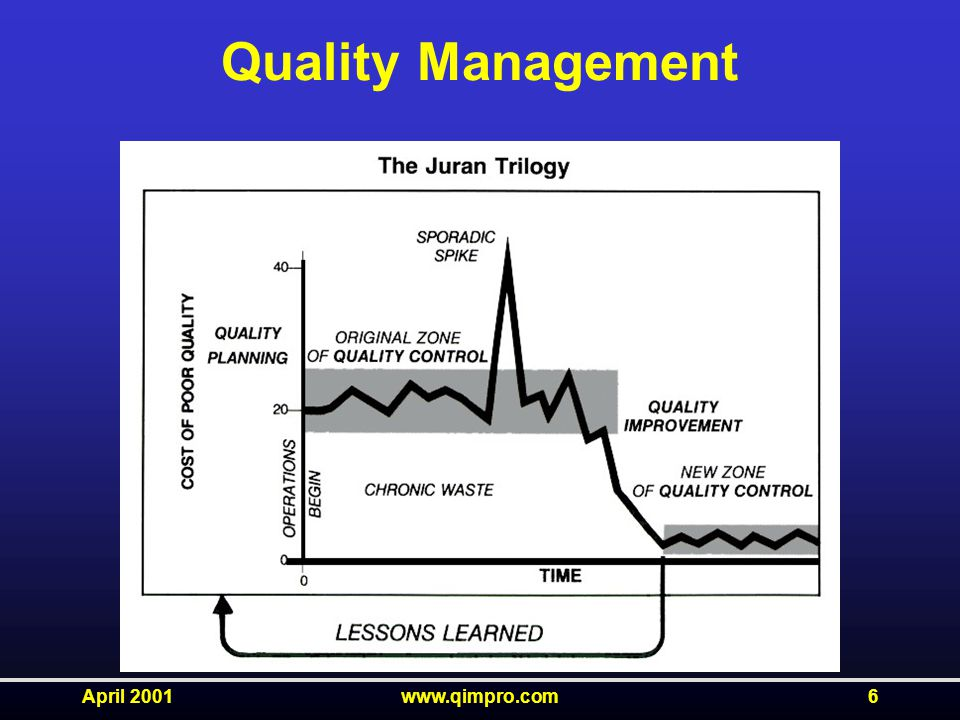 April 2001www.qimpro.com6 Quality Management
