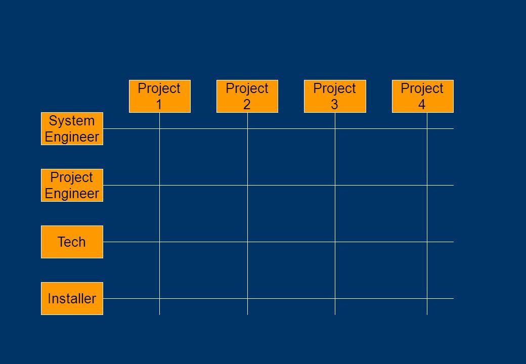 Project 3 Project 4 Project 1 Project 2 Project Engineer System Engineer Installer Tech