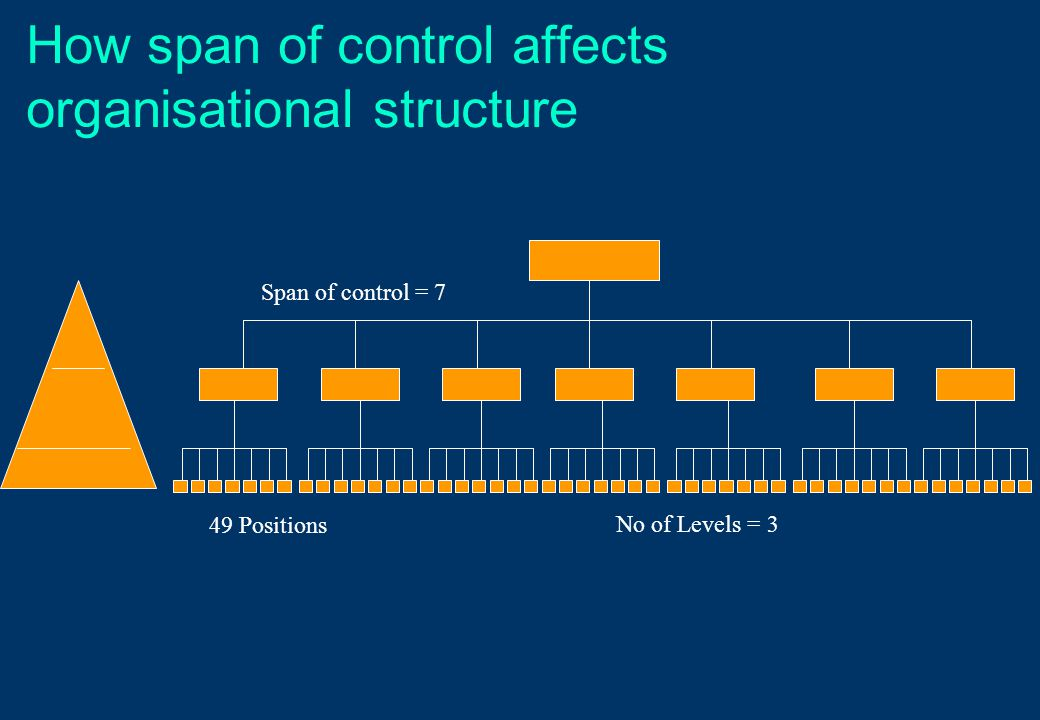 How span of control affects organisational structure Span of control = 7 49 Positions No of Levels = 3