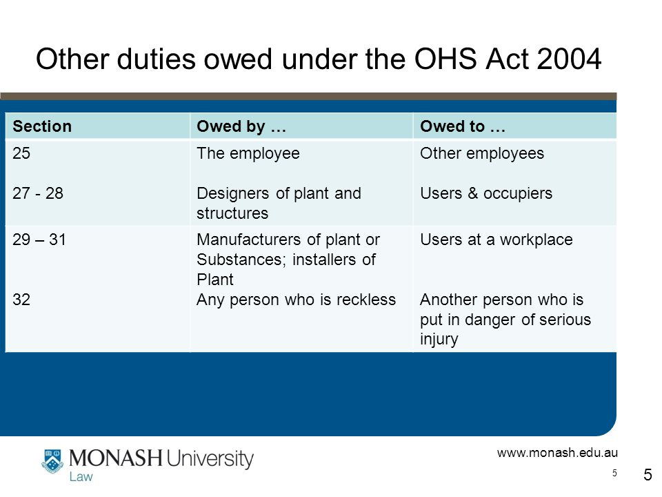 www.monash.edu.au 5 SectionOwed by …Owed to … 25 27 - 28 The employee Designers of plant and structures Other employees Users & occupiers 29 – 31 32 Manufacturers of plant or Substances; installers of Plant Any person who is reckless Users at a workplace Another person who is put in danger of serious injury 5 Other duties owed under the OHS Act 2004