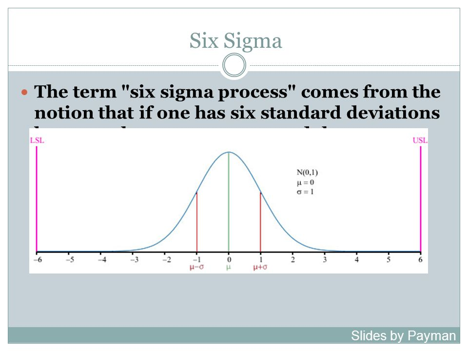Six Sigma The term six sigma process comes from the notion that if one has six standard deviations between the process mean and the nearest specification limit, as shown in the graph, practically no items will fail to meet specifications.[8] This is based on the calculation method employed in process capability studies.