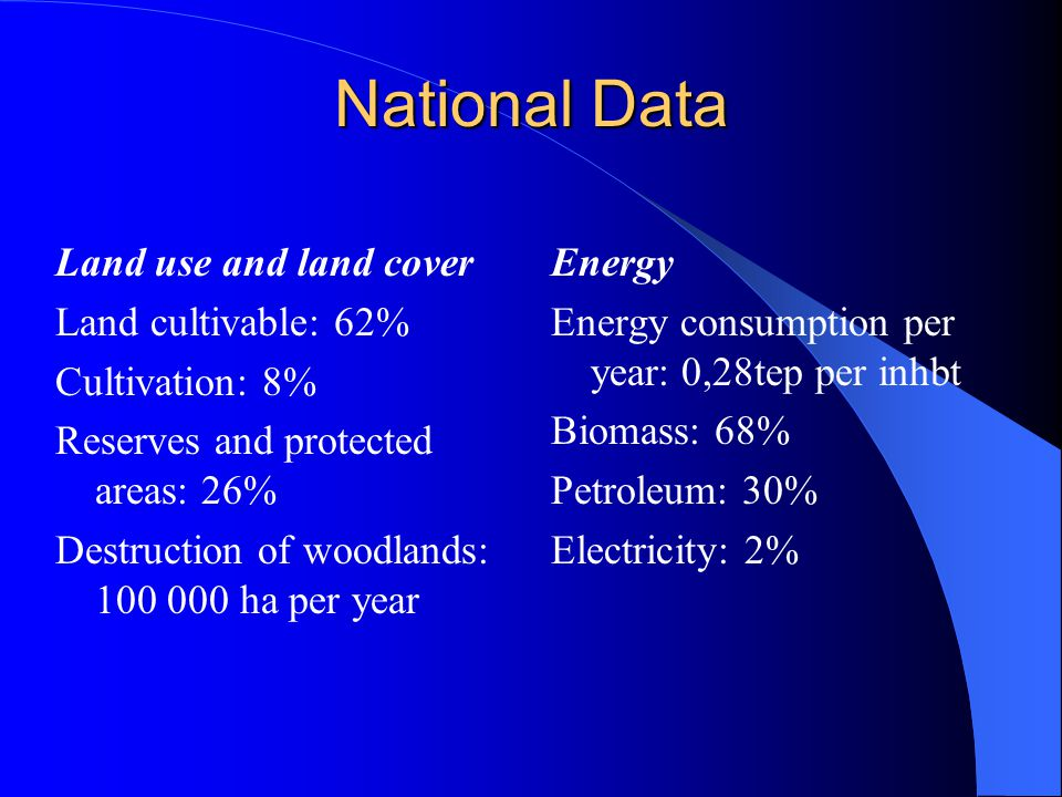 National Data Land use and land cover Land cultivable: 62% Cultivation: 8% Reserves and protected areas: 26% Destruction of woodlands: 100 000 ha per year Energy Energy consumption per year: 0,28tep per inhbt Biomass: 68% Petroleum: 30% Electricity: 2%