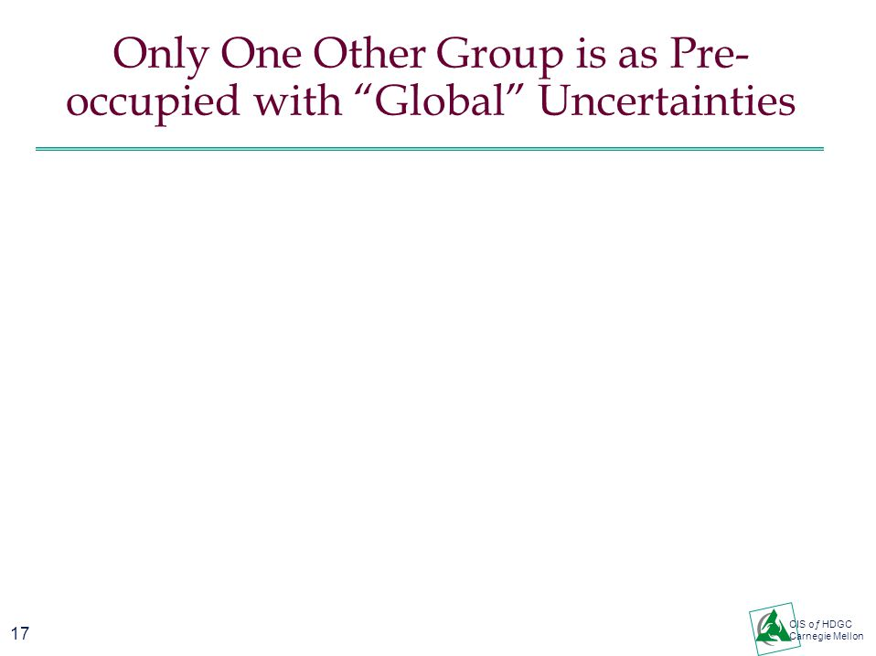 17 CIS oƒ HDGC Carnegie Mellon Only One Other Group is as Pre- occupied with Global Uncertainties