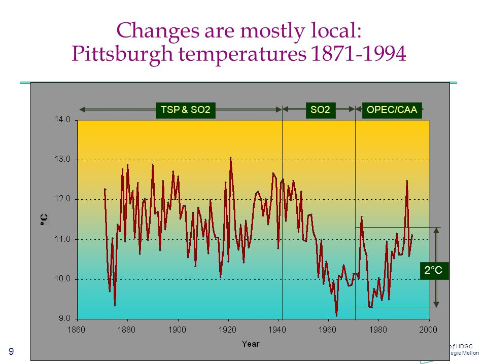 9 CIS oƒ HDGC Carnegie Mellon Changes are mostly local: Pittsburgh temperatures 1871-1994 TSP & SO2SO2OPEC/CAA 2°C