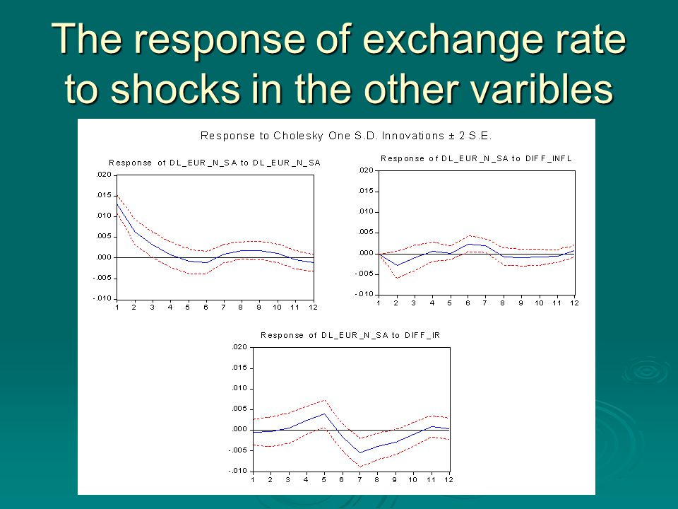 The response of exchange rate to shocks in the other varibles