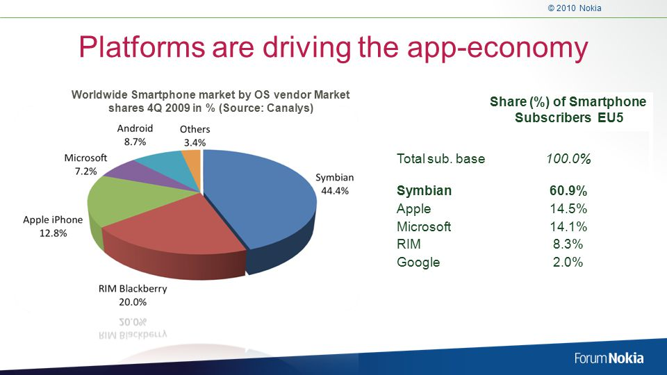 © 2010 Nokia Platforms are driving the app-economy Share (%) of Smartphone Subscribers EU5 Total sub.